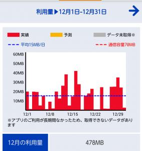 OCNモバイルone 12月使用量