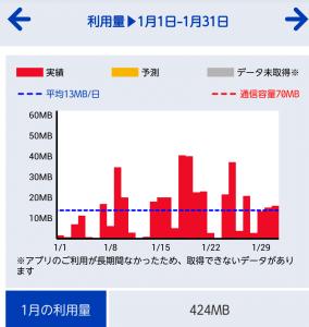 OCNモバイルone 1月使用量